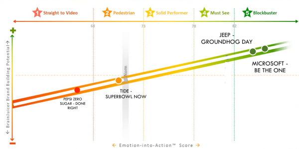 Super Bowl 2020 Winners Losers Lessons In Effective Advertising Brandgym