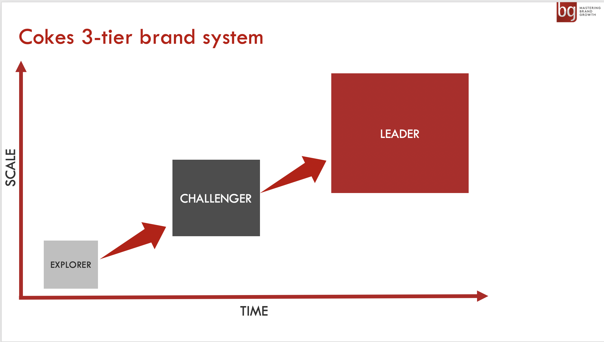Coca-Cola's 3-tier brand system