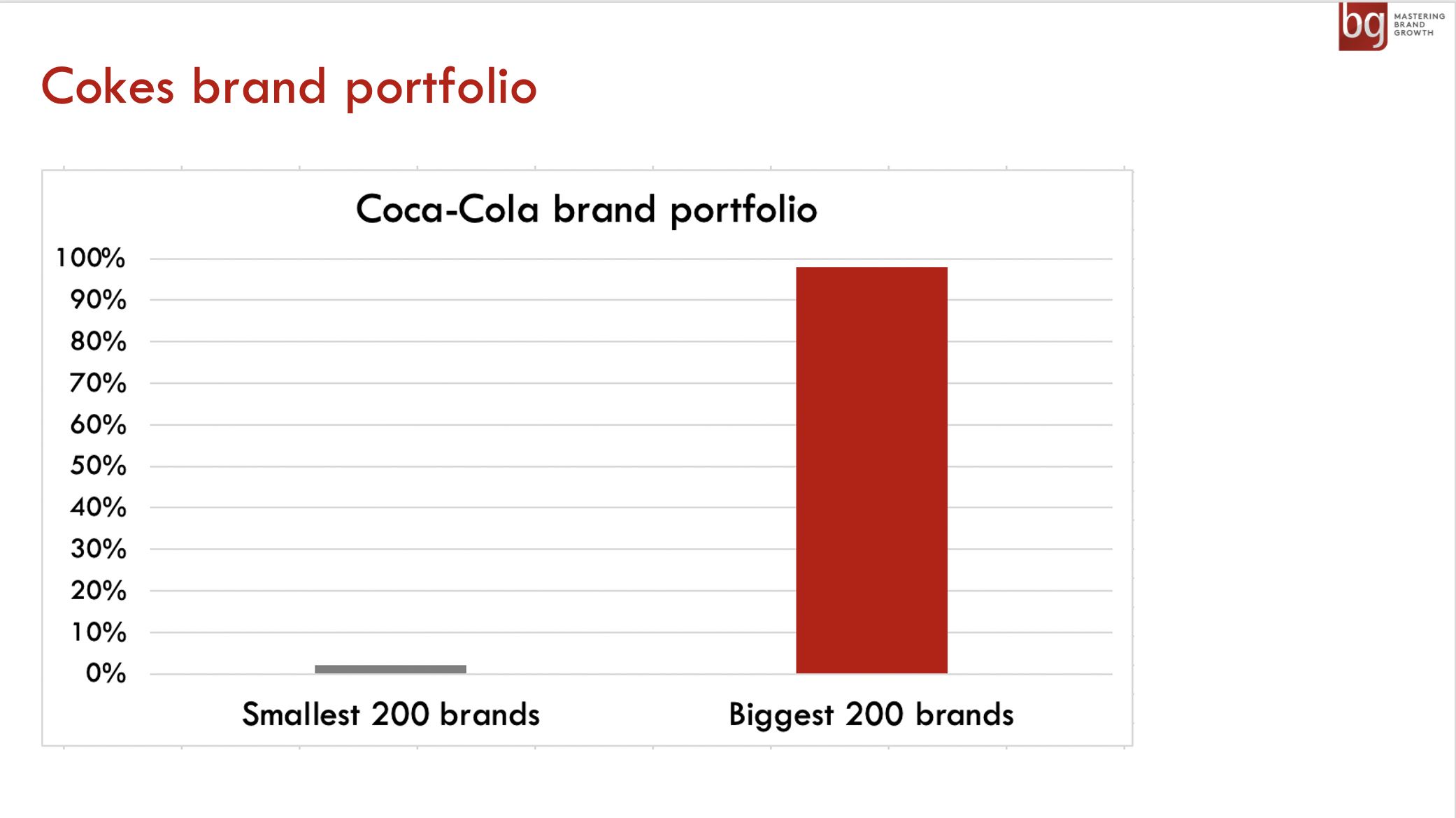 Half of Coke's small local country brands that account for only 2% of the company's sales