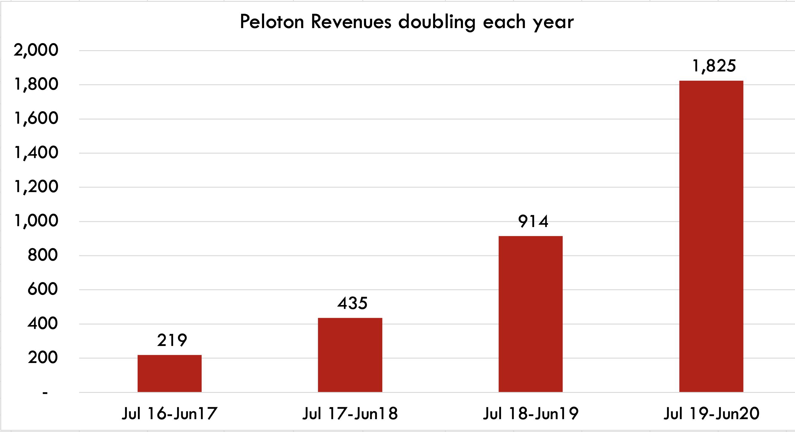 Peloton revenue growth