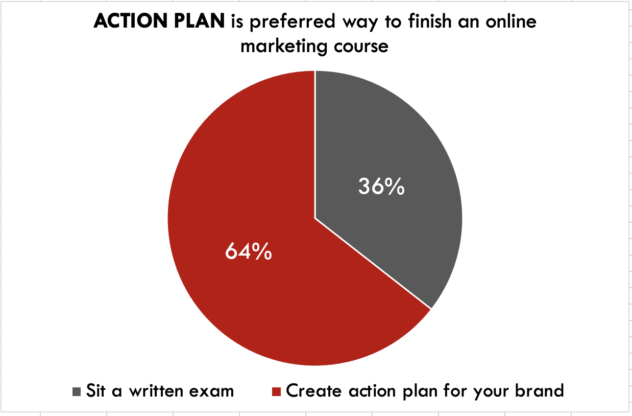 Marketers want to finish brand strategy training with an action plan, more than an exam